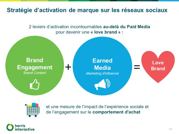social-life-2017-infographie-harris-interactive-love-brand