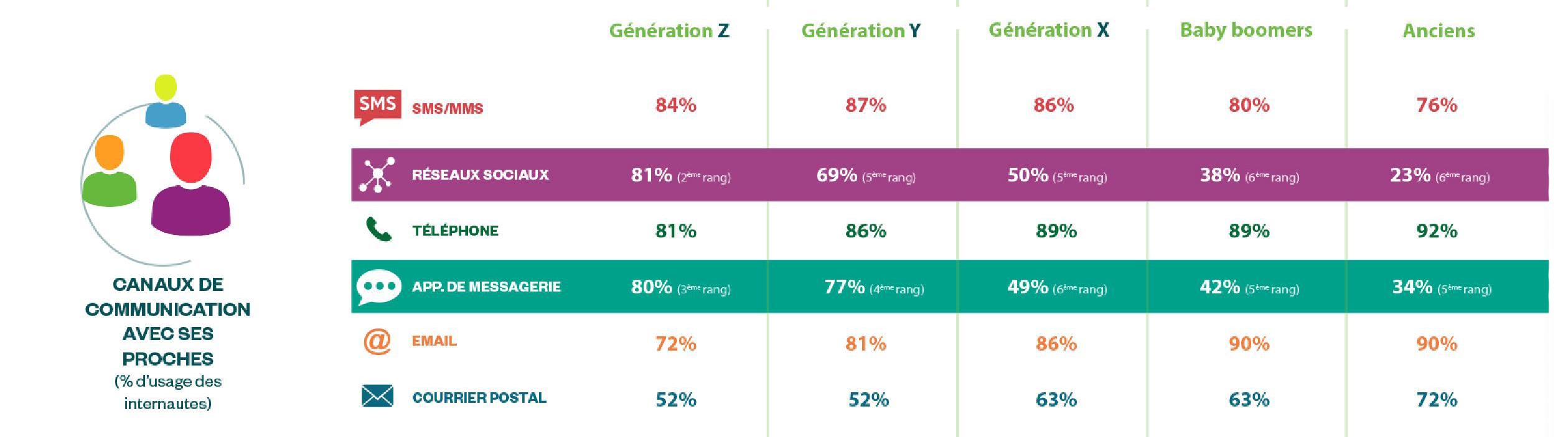 social-life-2017-infographie-harris-interactive- part-1