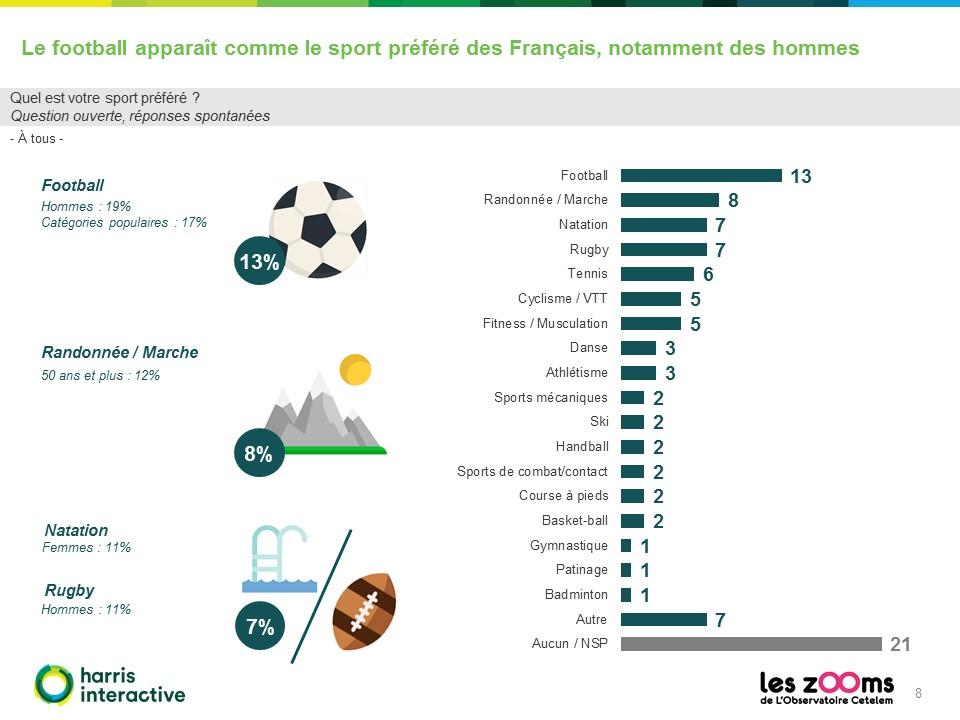 Rapport-Harris-Observatoire-Cetelem-francais-sport- (8)
