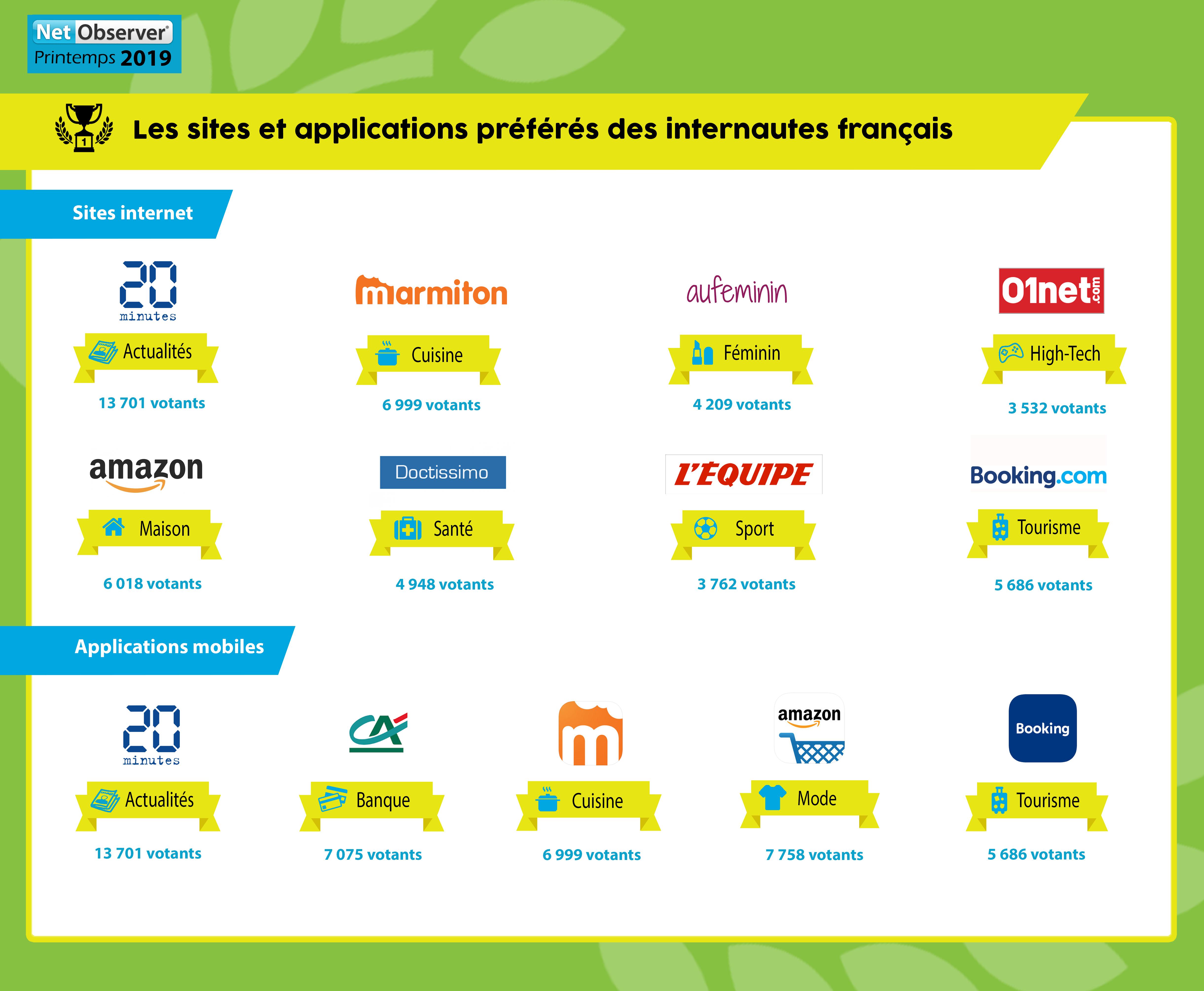 Les sites internet et applications mobiles préférés des internautes français image